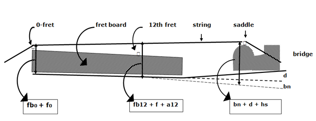Position of neck and guitar body